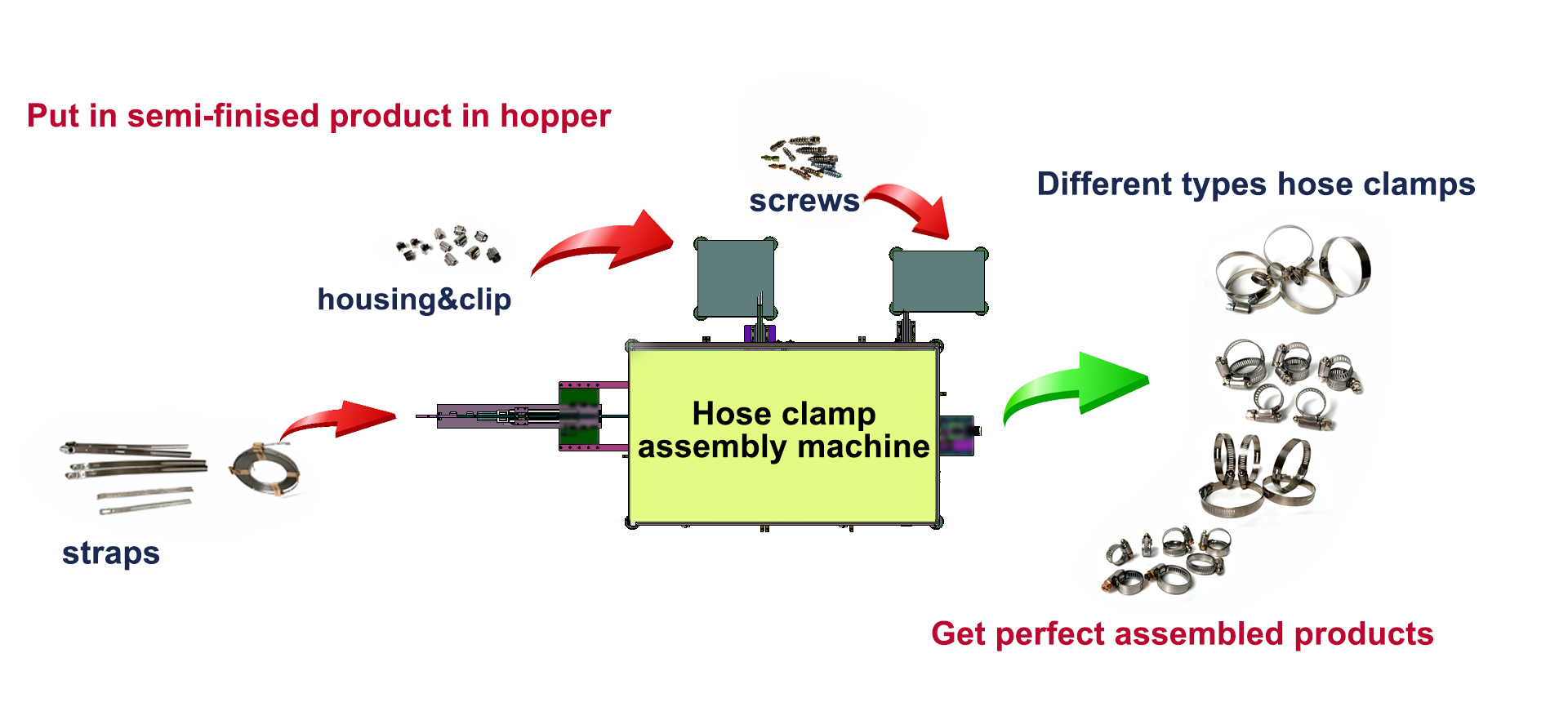 Hose Clamp Assembly Machine